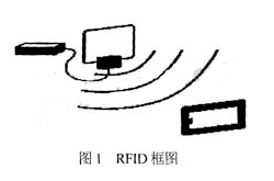 解碼模塊的結構原理及如何基于FPGA芯片實現設計