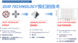 Senorics开发出了颠覆性的芯片级近红外光谱传感器