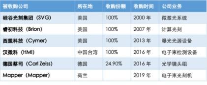 中国将突破ASML在极紫外光刻技术上的垄断?