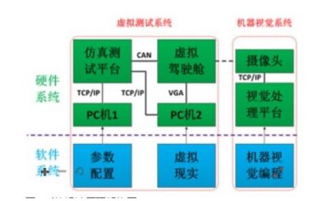 如何使用NIEVS和PXI实现机器视觉辅助驾驶系统的开发