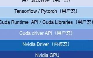 深度学习的GPU共享工作
