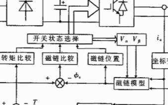 基于DSP芯片TMS320F240实现异步电动机调速系统的应用方案