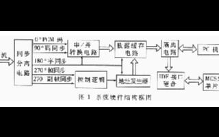 基于MCS-51系列单片机实现遥测数据存储系统的设计