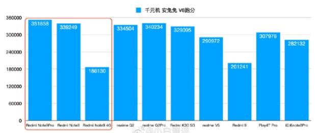 骁龙750G、天玑800U和骁龙662谁最强?