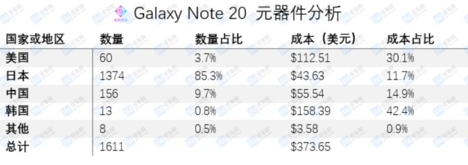 三星Galaxy Note 20的成本揭晓