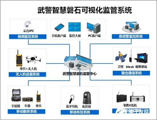 武警智慧磐石可视化监管系统的结构组成、特点及应用