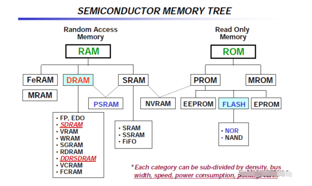 DRAM的发展史及结构解析