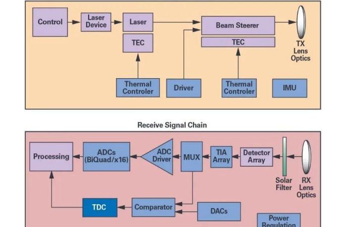 自动驾驶与LIDAR的设计主要需要考虑说明原因