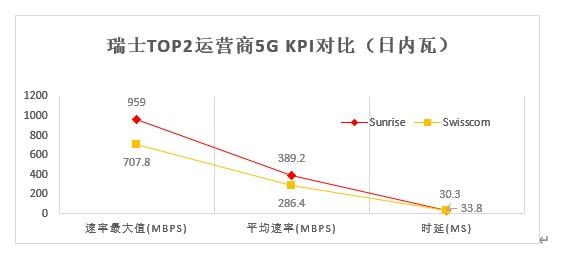 华为被评为瑞士最快5G网络