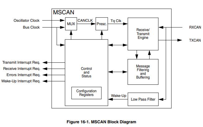 MC9S12XEP100 CAN通信的集成电路模块说明