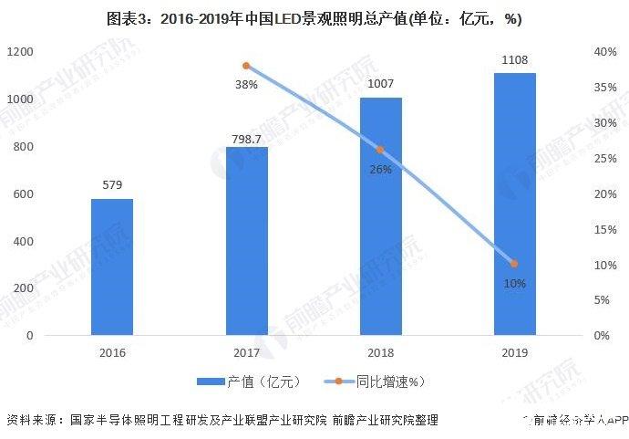 图表3:2016-2019年中国LED景观照明总产值(单位:亿元,%)
