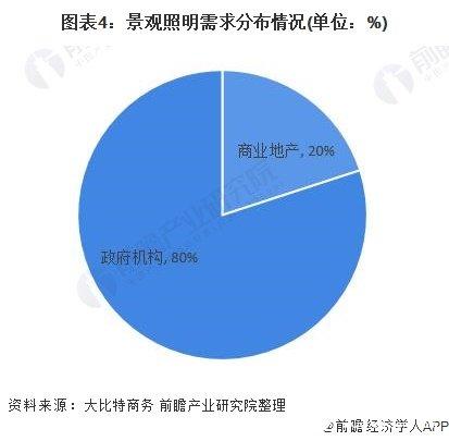 图表4:景观照明需求分布情况(单位:%)