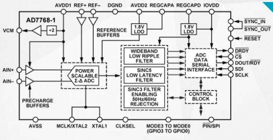 高性能Σ-Δ模數轉換器AD7768-1的功能特點及應用