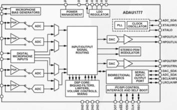 音頻編解碼器ADAU1777的功能特性及應用