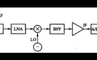 射频接收系统:中频采样和IQ采样的比较和转换