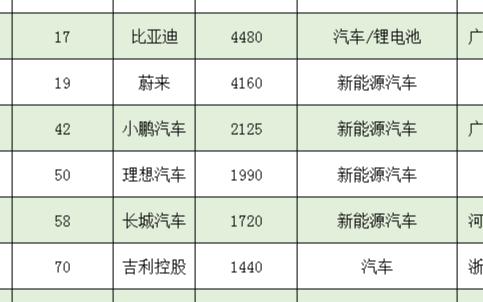 胡润榜发布,宁德时代以5930亿元高居新能源民营企业第一