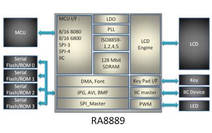 RA8889 TFT LCD文字图形控制器芯片的数据手册免费下载