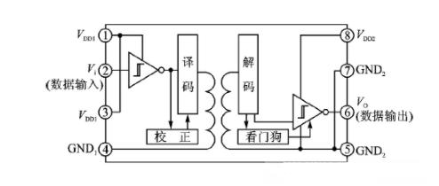 世健:ADM2795E集成化RS485/422收发器的完整系统级解决方案