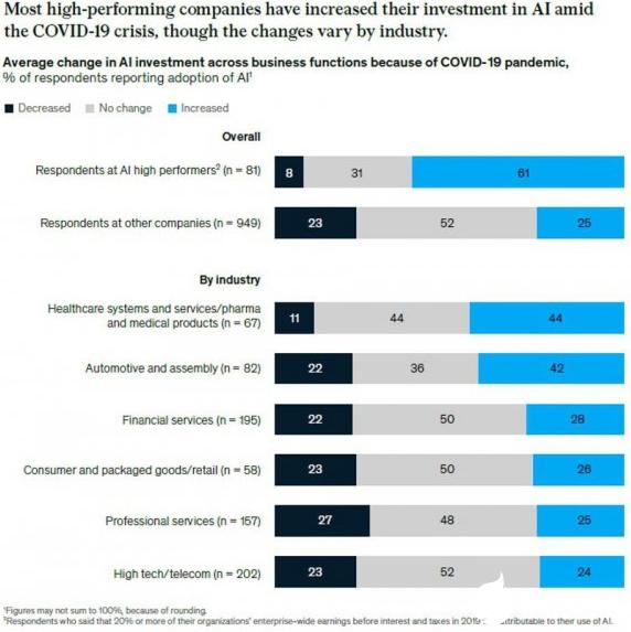 最新报告指出AI的存在导致企业营收大涨