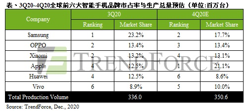TrendForce第三季度手机生产量排名:OPPO小米并列第二