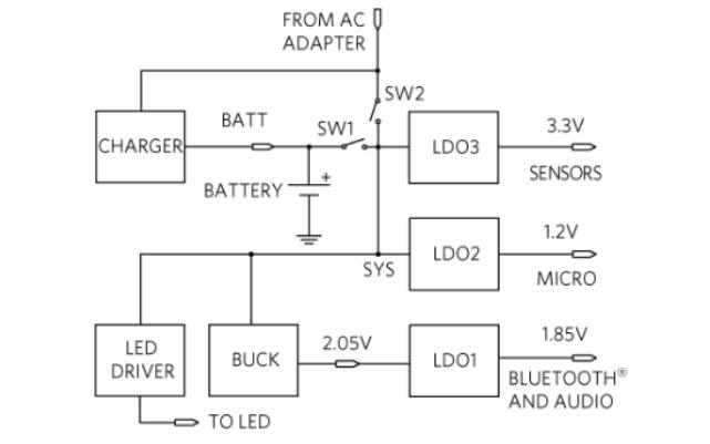 如何为便携式设计选择专用的SIMOPMIC