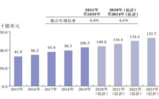 全球小家电零售价值实现稳定增长,4年内复合年增长率为6.4%
