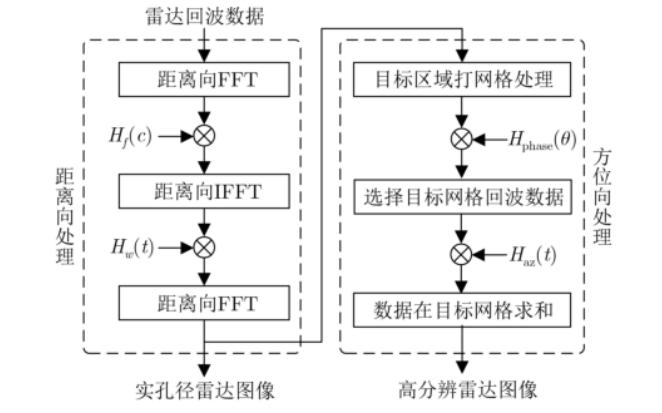 如何提高汽车雷达方位角的分辨率PDF文件讲解