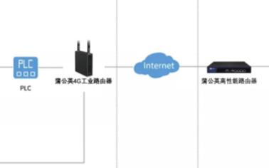 4G工业路由器智能组网解决方案 助力水文监测
