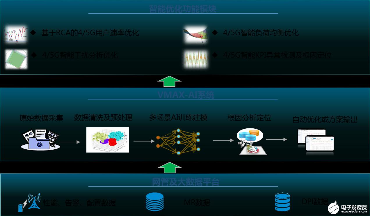 中兴通讯智能优化服务方案,基于VMAX-AI系统实现运营商操作优化