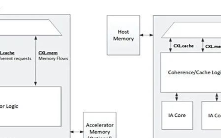 SmartNIC如何对PCIe总线提出更高的要求