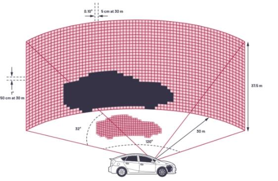 自動駕駛系統的LIDAR系統設計方案