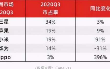 小米欧洲市场份额逼近苹果,超越苹果夺下第二名已在望