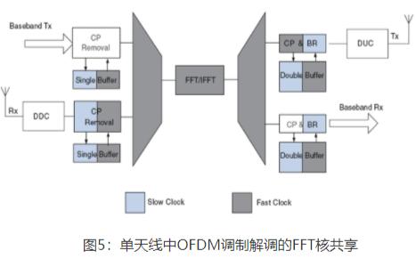 無線通訊OFDM調制技術的介紹和原理詳細說明