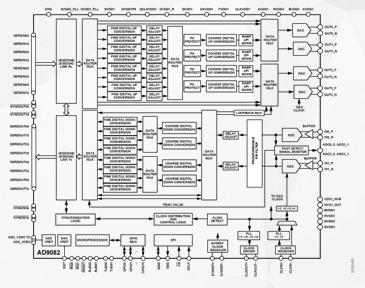 RF数模转换器AD9082的性能特点及应用范围