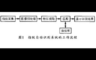 基于DSP芯片TMS320VC5416和FPS200实现指纹识别系统的应用方案