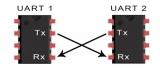 使用UART协议与计算机进行通信