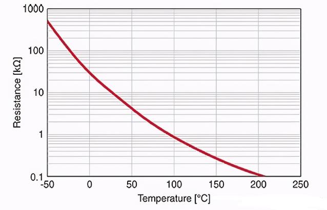 NTC热敏电阻测温的工作原理及程序设计