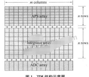 基于CMOS工艺实现器件级噪声优化方法的研究