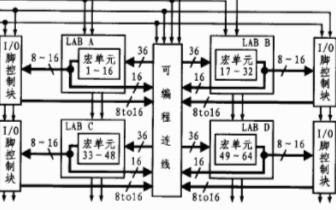 采用FPGA芯片EPM7032和VHDL語言實現...