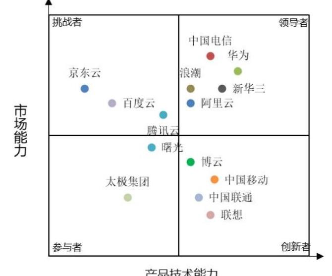 中国电信天翼云预计2024年市场规模将达到1512.4亿元