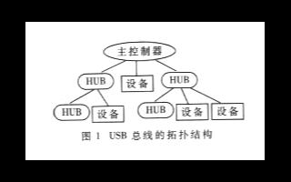 基于通用串行总线实现远距离采集数据传输系统的设计