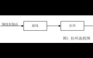 基于NBB變頻器實現電氣控制系統的應用設計
