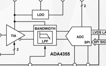 高速光学跨阻放大器ADA4355的功能特性及应用范围