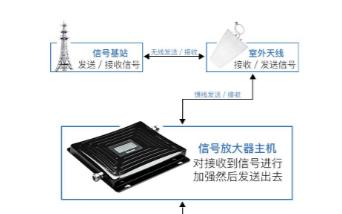 手机信号放大器可以很好地解决信号相关的问题