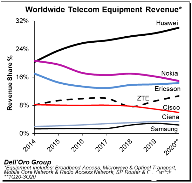 Q3季度全球整体电信设备同比增长9%,华为持续领先