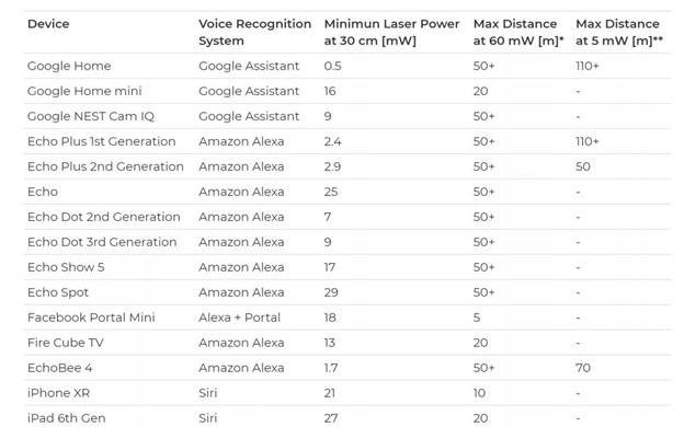 智能音箱否會竊聽用戶的語音會話?