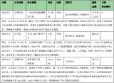 早报:2020年中国显示面板销售额接近韩国 预计达425亿美元