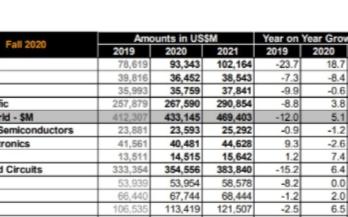2020年全球芯片销售额将增长5.1%,存储芯片将大幅增长13.3%