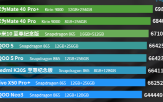 安安兔11月Android手机性能榜,华为Mate 40Pro+和Mate 40Pro前两名