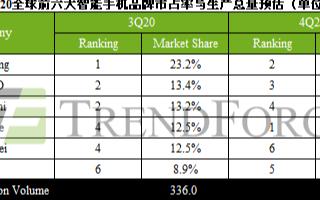 第三季三星智能手机产生量市占23.2%,位居全球第一
